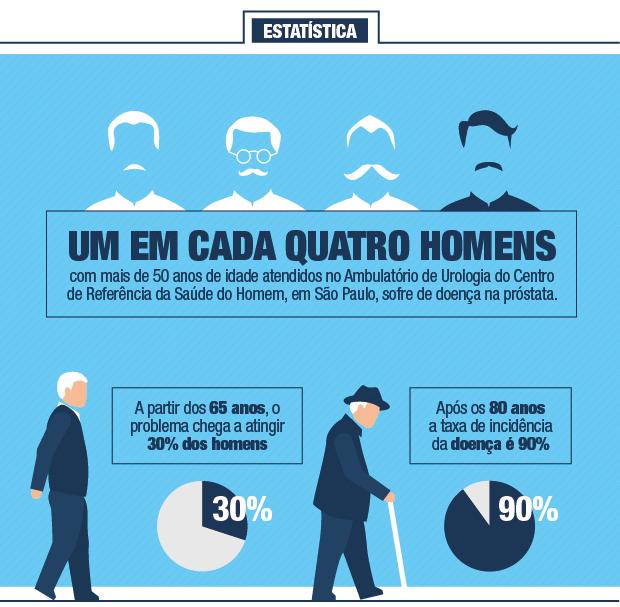Cancer de prostata dados estatisticos - Portugalia